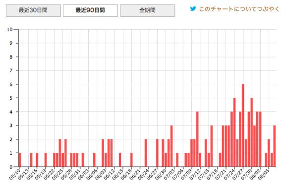 comemo(@asazuki508) Stats - Twilog